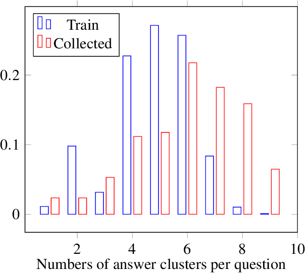 Figure 3 for ProtoQA: A Question Answering Dataset for Prototypical Common-Sense Reasoning