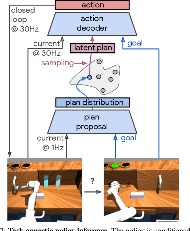 Figure 3 for Learning Latent Plans from Play