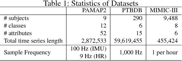 Figure 2 for RDPD: Rich Data Helps Poor Data via Imitation