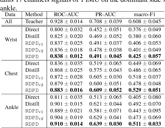 Figure 4 for RDPD: Rich Data Helps Poor Data via Imitation