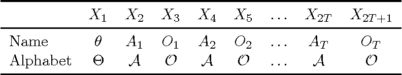 Figure 2 for An axiomatic formalization of bounded rationality based on a utility-information equivalence