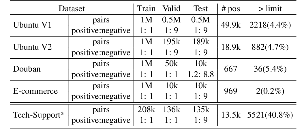 Figure 1 for Does Dialog Length matter for Next Response Selection task? An Empirical Study
