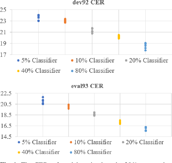 Figure 1 for Train your classifier first: Cascade Neural Networks Training from upper layers to lower layers