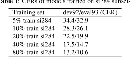 Figure 2 for Train your classifier first: Cascade Neural Networks Training from upper layers to lower layers