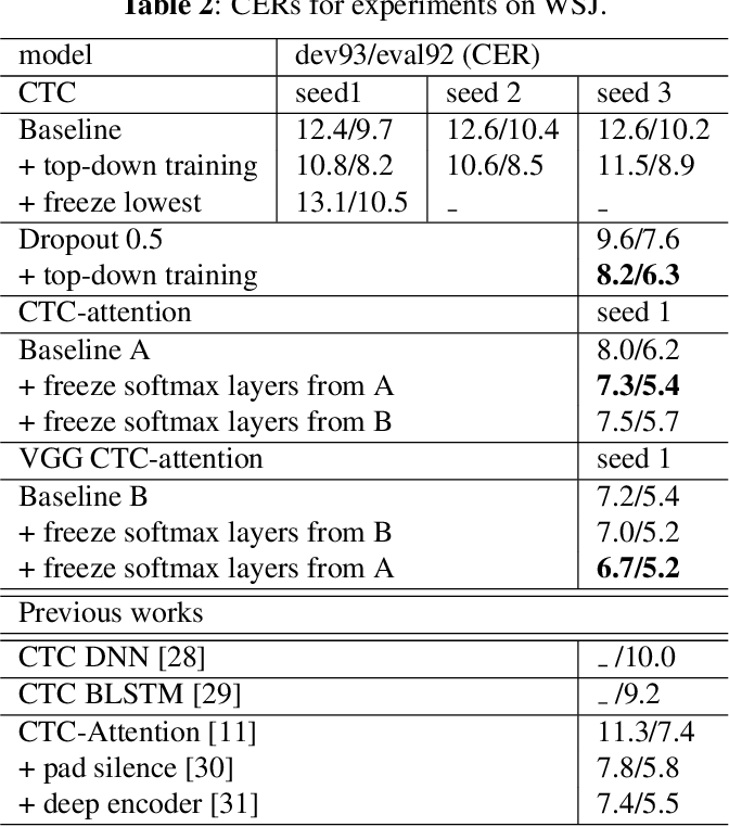 Figure 4 for Train your classifier first: Cascade Neural Networks Training from upper layers to lower layers