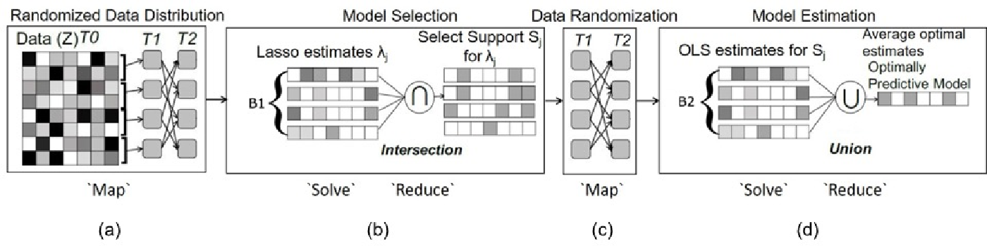 Figure 1 for Optimizing the Union of Intersections LASSO ($UoI_{LASSO}$) and Vector Autoregressive ($UoI_{VAR}$) Algorithms for Improved Statistical Estimation at Scale