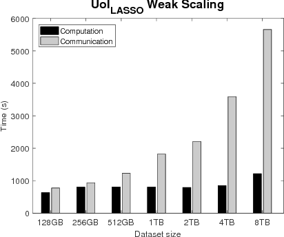 Figure 4 for Optimizing the Union of Intersections LASSO ($UoI_{LASSO}$) and Vector Autoregressive ($UoI_{VAR}$) Algorithms for Improved Statistical Estimation at Scale