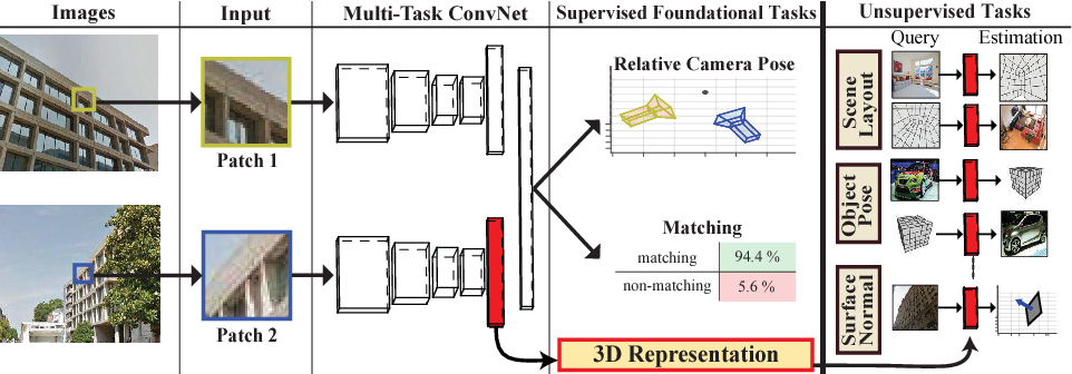 Figure 1 for Generic 3D Representation via Pose Estimation and Matching