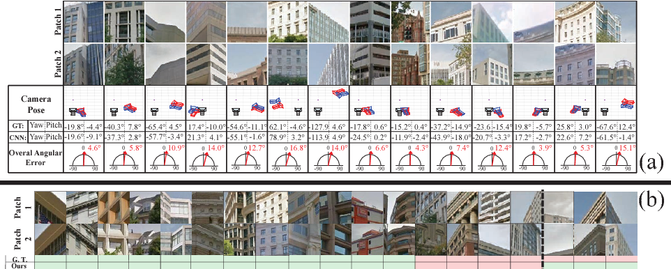 Figure 4 for Generic 3D Representation via Pose Estimation and Matching