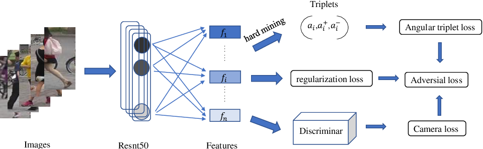 Figure 3 for ReadNet:Towards Accurate ReID with Limited and Noisy Samples