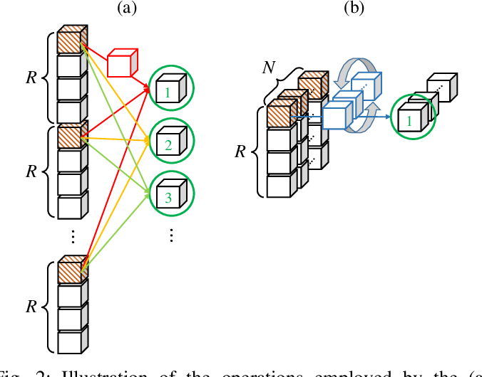 Figure 2 for Backpropagation with N-D Vector-Valued Neurons Using Arbitrary Bilinear Products