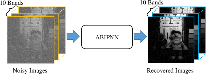 Figure 3 for Backpropagation with N-D Vector-Valued Neurons Using Arbitrary Bilinear Products
