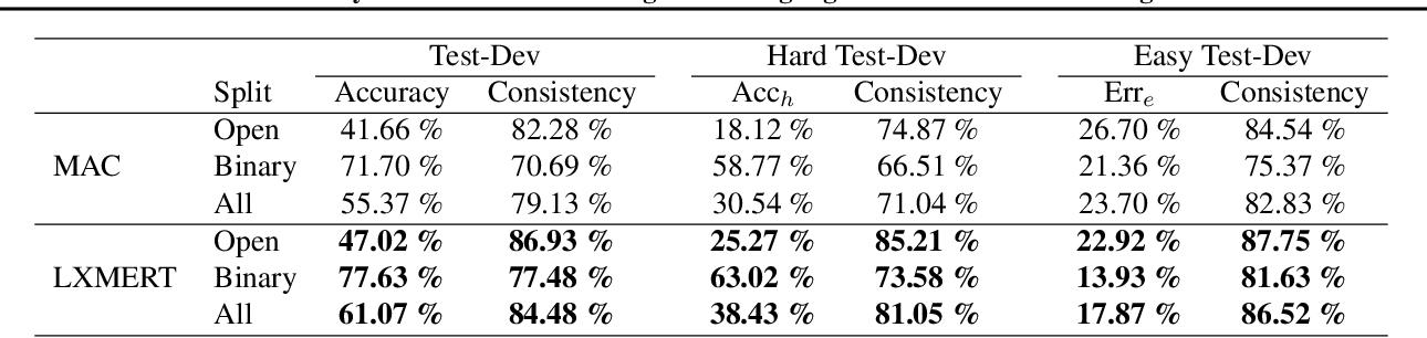 "Figure 4 for Neuro-Symbolic Visual Reasoning: Disentangling ""Visual"" from ""Reasoning"""