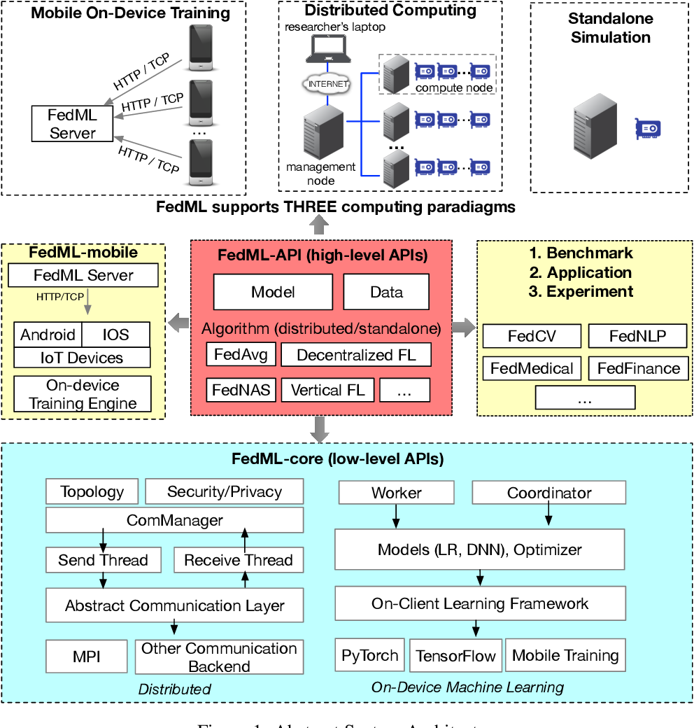 Figure 2 for FedML: A Research Library and Benchmark for Federated Machine Learning