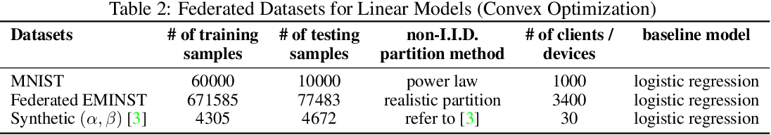 Figure 4 for FedML: A Research Library and Benchmark for Federated Machine Learning