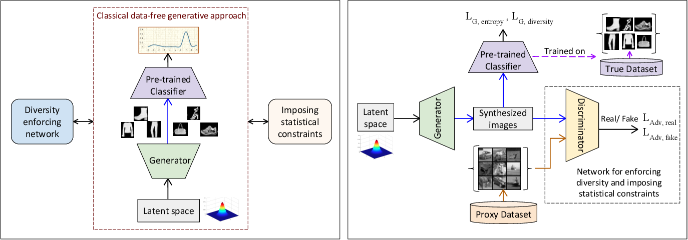 Figure 1 for DeGAN : Data-Enriching GAN for Retrieving Representative Samples from a Trained Classifier