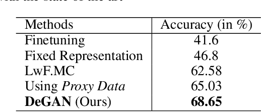 Figure 4 for DeGAN : Data-Enriching GAN for Retrieving Representative Samples from a Trained Classifier