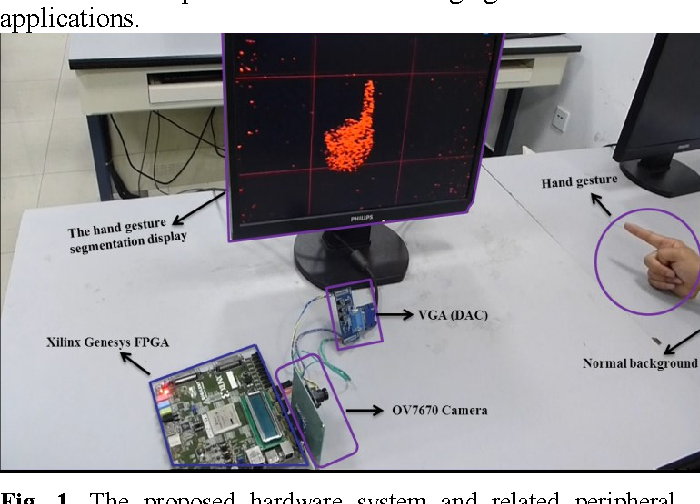 Real-time visual static hand gesture recognition system and its FPGA