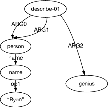 Figure 1 for Addressing the Data Sparsity Issue in Neural AMR Parsing