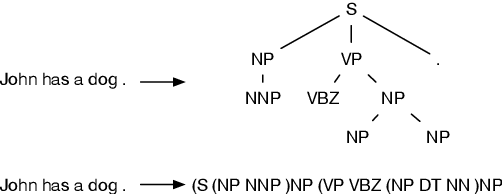 Figure 3 for Addressing the Data Sparsity Issue in Neural AMR Parsing