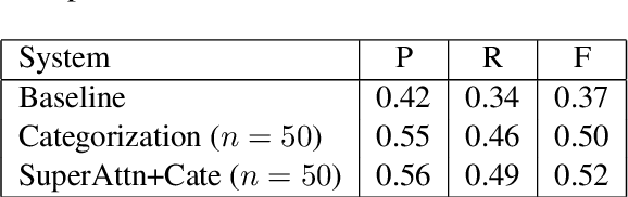 Figure 4 for Addressing the Data Sparsity Issue in Neural AMR Parsing
