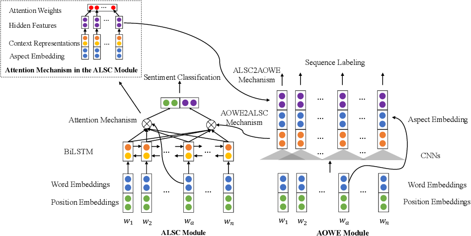 Figure 2 for Opinion Transmission Network for Jointly Improving Aspect-oriented Opinion Words Extraction and Sentiment Classification