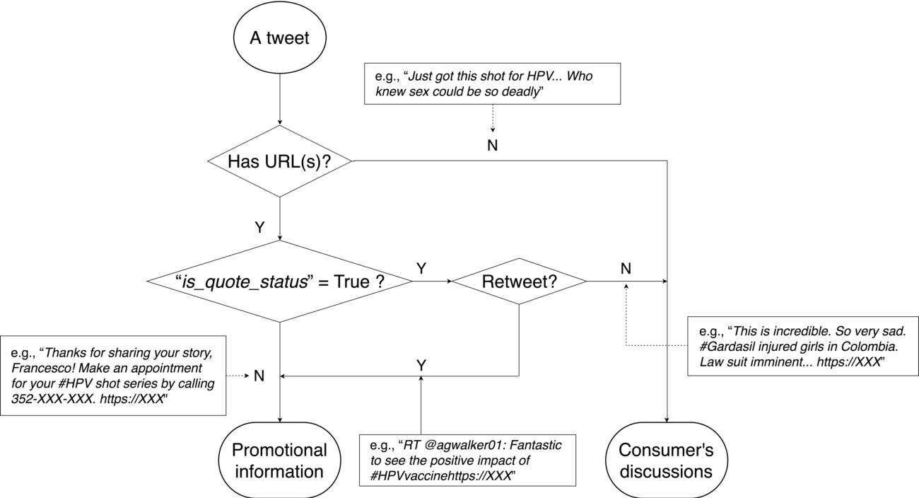 Figure 3 for Mining Twitter to Assess the Determinants of Health Behavior towards Human Papillomavirus Vaccination in the United States