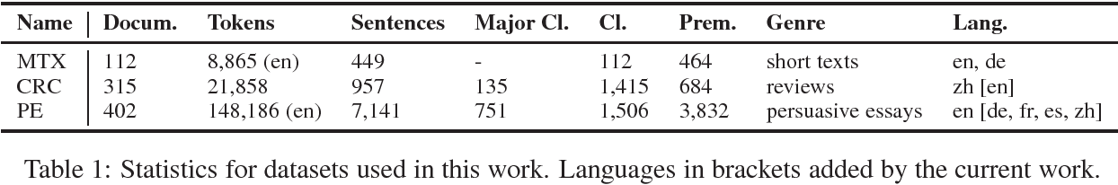 Figure 1 for Cross-lingual Argumentation Mining: Machine Translation (and a bit of Projection) is All You Need!