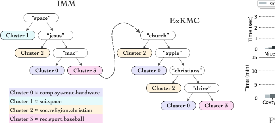 Figure 4 for ExKMC: Expanding Explainable $k$-Means Clustering