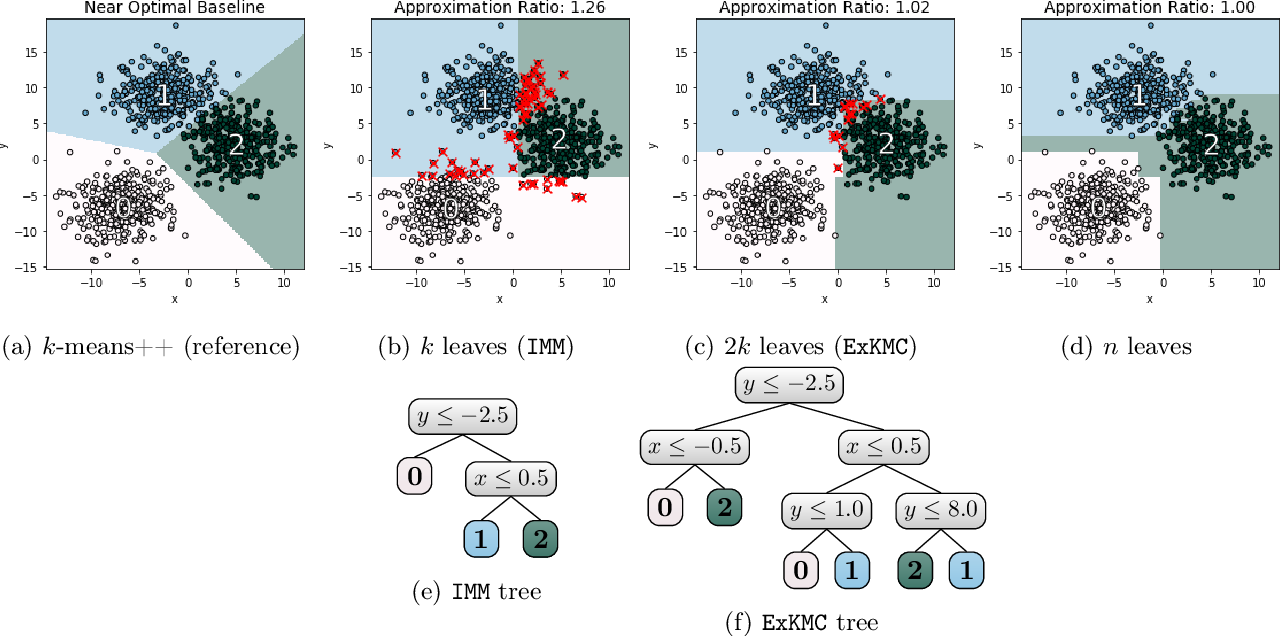 Figure 1 for ExKMC: Expanding Explainable $k$-Means Clustering