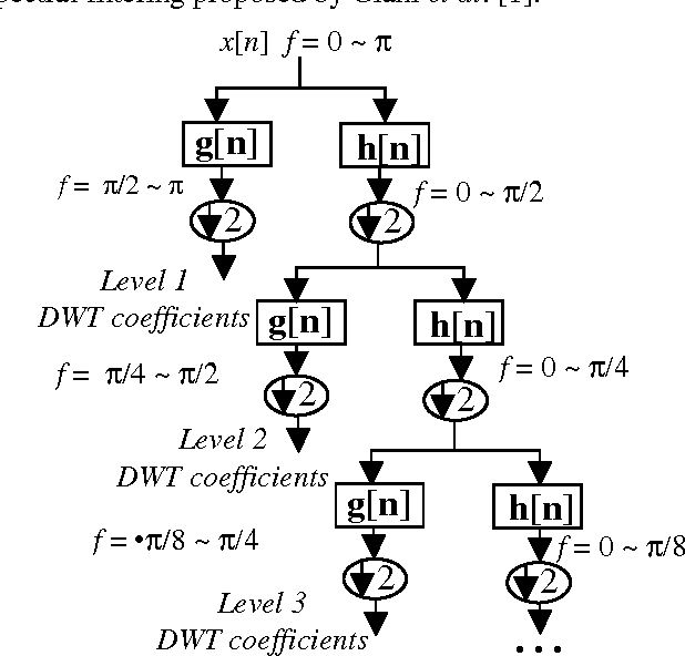 sequential spectral atpg using the wavelet transform and paction Dave Smith Sequential Circuits Biography sequential spectral atpg using the wavelet transform and paction semantic scholar
