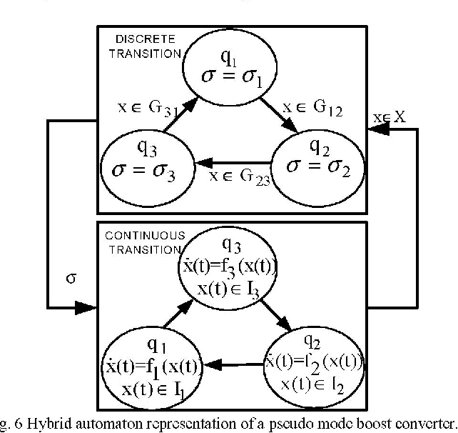 A Circuit Theoretical Approach To Hybrid Mode Switching Control Of A