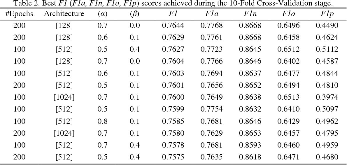 Atrial fibrillation detection using feedforward neural networks and