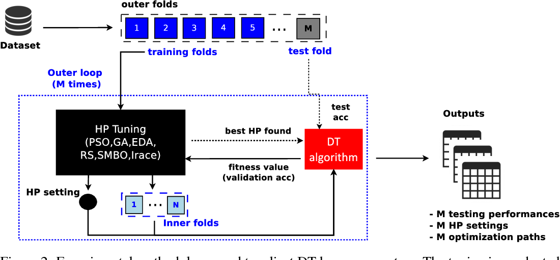 Figure 4 for An empirical study on hyperparameter tuning of decision trees