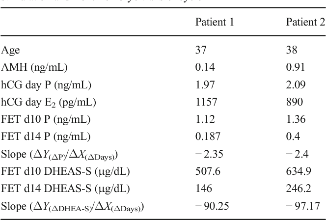 Table 1 from Dehydroepiandrosterone (DHEA) supplementation: an