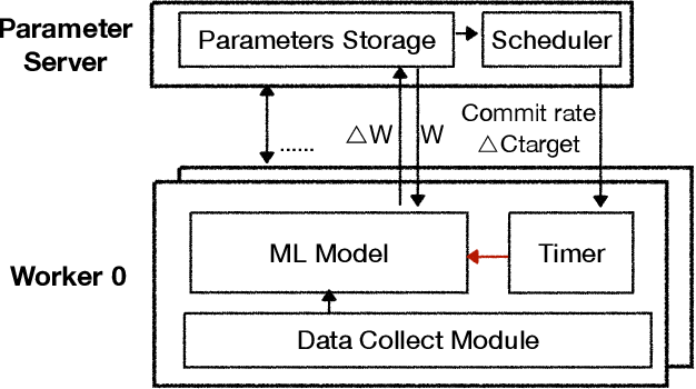 Figure 3 for Distributed Machine Learning through Heterogeneous Edge Systems