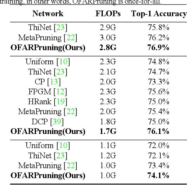 Figure 4 for An Once-for-All Budgeted Pruning Framework for ConvNets Considering Input Resolution