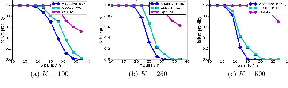 Figure 1 for Adaptive Multiple-Arm Identification