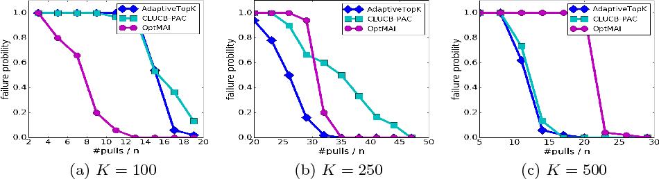 Figure 2 for Adaptive Multiple-Arm Identification
