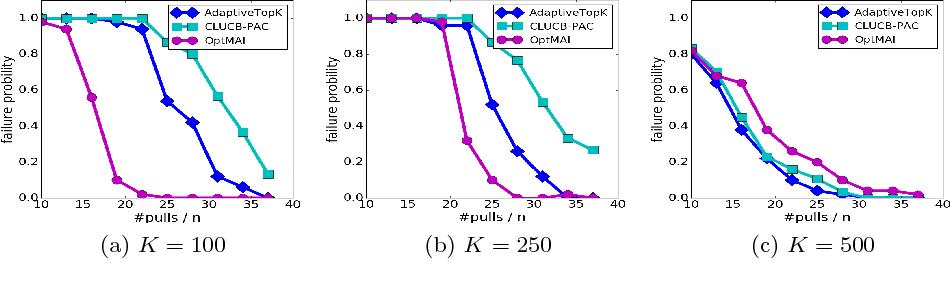 Figure 3 for Adaptive Multiple-Arm Identification