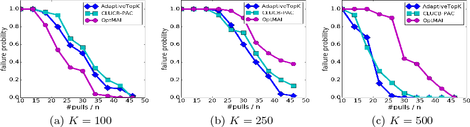 Figure 4 for Adaptive Multiple-Arm Identification