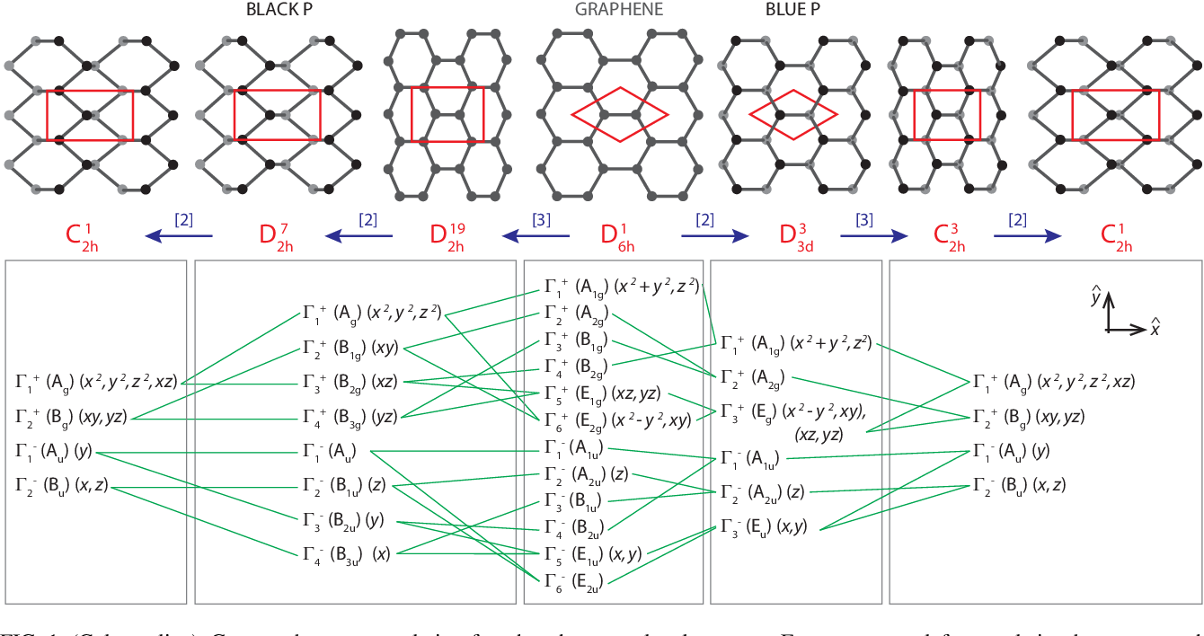 Figure 1 from Group theory for structural analysis and