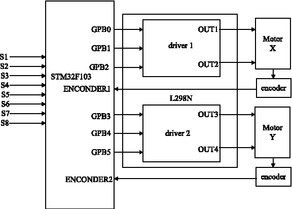 Figure 2 from Design and realization of two-wheel micro-mouse