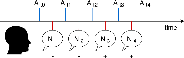 Figure 1 for Modeling user context for valence prediction from narratives