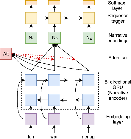 Figure 3 for Modeling user context for valence prediction from narratives
