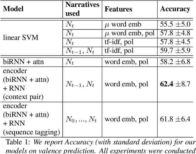 Figure 2 for Modeling user context for valence prediction from narratives