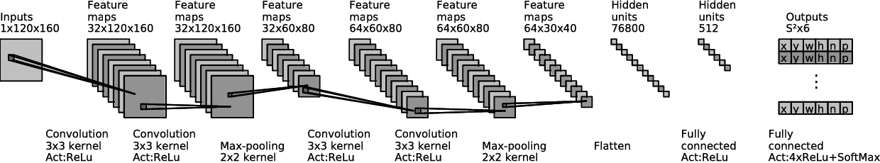 Figure 2 for Weakly supervised training of deep convolutional neural networks for overhead pedestrian localization in depth fields