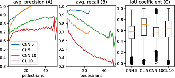Figure 4 for Weakly supervised training of deep convolutional neural networks for overhead pedestrian localization in depth fields