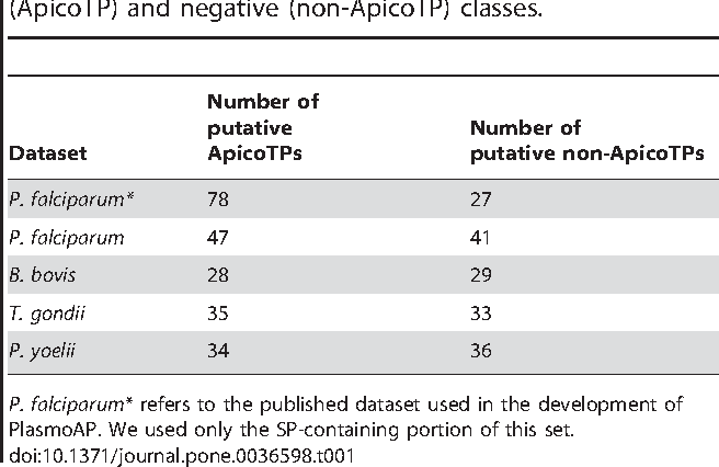 Table 1. Breakdown of the labeled datasets into positive (ApicoTP) and negative (non-ApicoTP) classes.