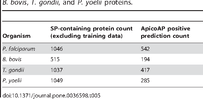 Table 5. ApicoAP predictions for SP-containing P. falciparum, B. bovis, T. gondii, and P. yoelii proteins.